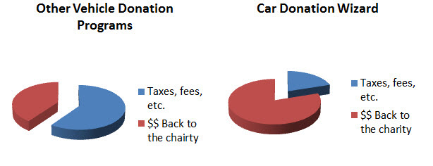 We Can Help In Finding A Legitimate Car Donation Program